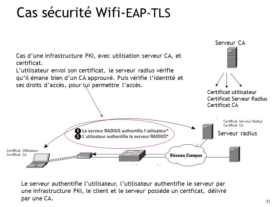 31 Cas sécurité Wifi- EAP-TLS Le serveur authentifie lutilisateur, lutilisateur authentifie le serveur par une infrastructure PKI, le client et le ser