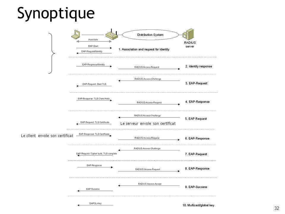 32 Synoptique Le serveur envoie son certificat Le client envoie son certificat