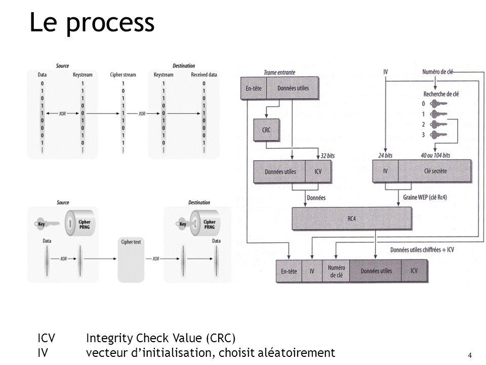 4 Le process ICVIntegrity Check Value (CRC) IV vecteur dinitialisation, choisit aléatoirement