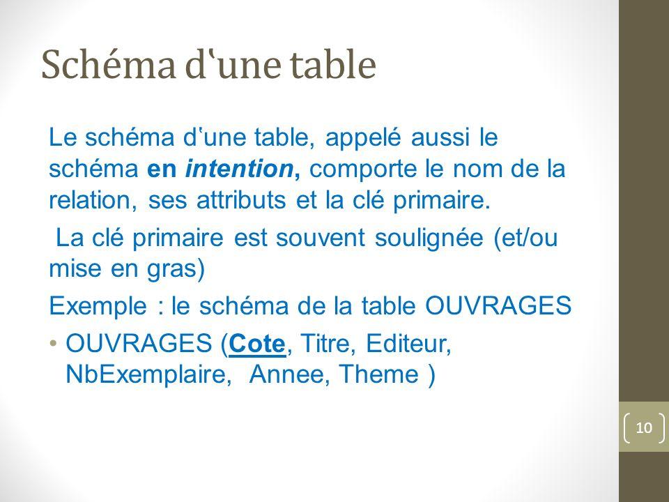 Schéma dune table Le schéma dune table, appelé aussi le schéma en intention, comporte le nom de la relation, ses attributs et la clé primaire.