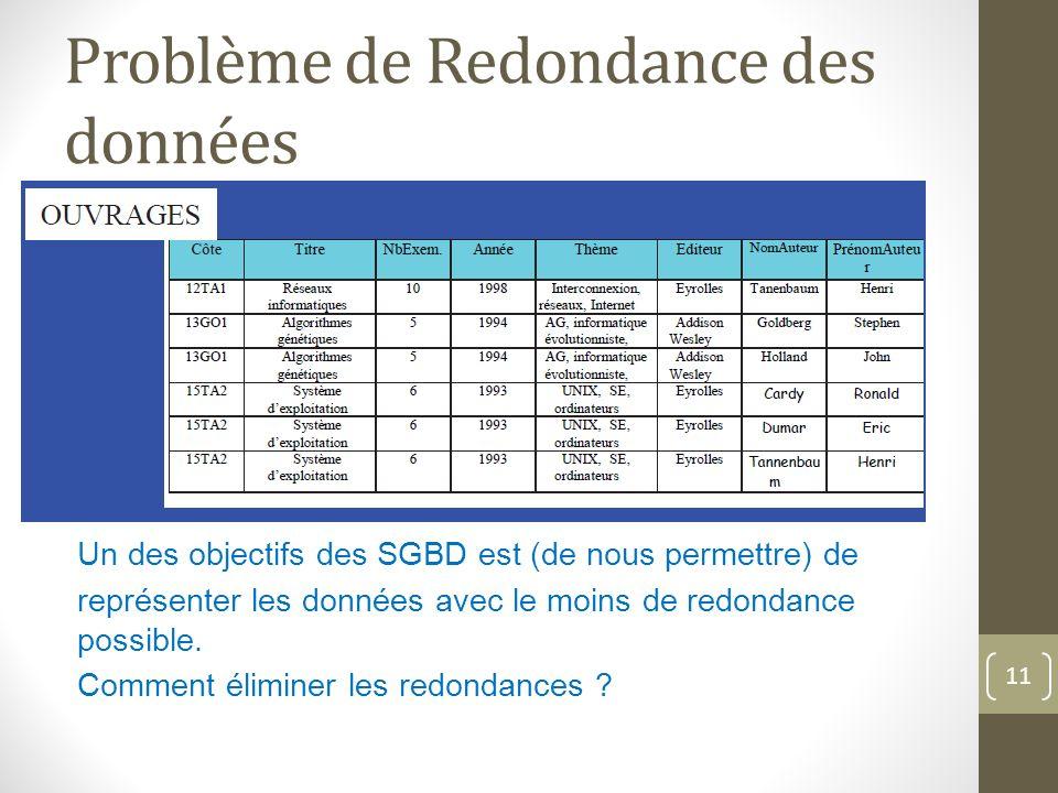 Problème de Redondance des données La redondance = repetition des informations.