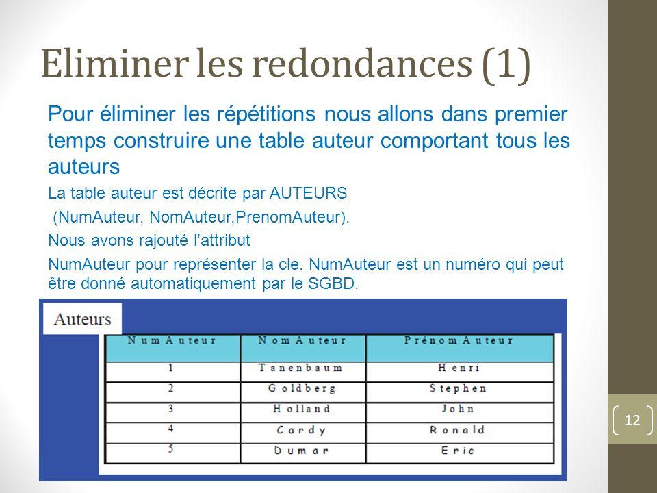 Eliminer les redondances (1) Pour éliminer les répétitions nous allons dans premier temps construire une table auteur comportant tous les auteurs La table auteur est décrite par AUTEURS (NumAuteur, NomAuteur,PrenomAuteur).
