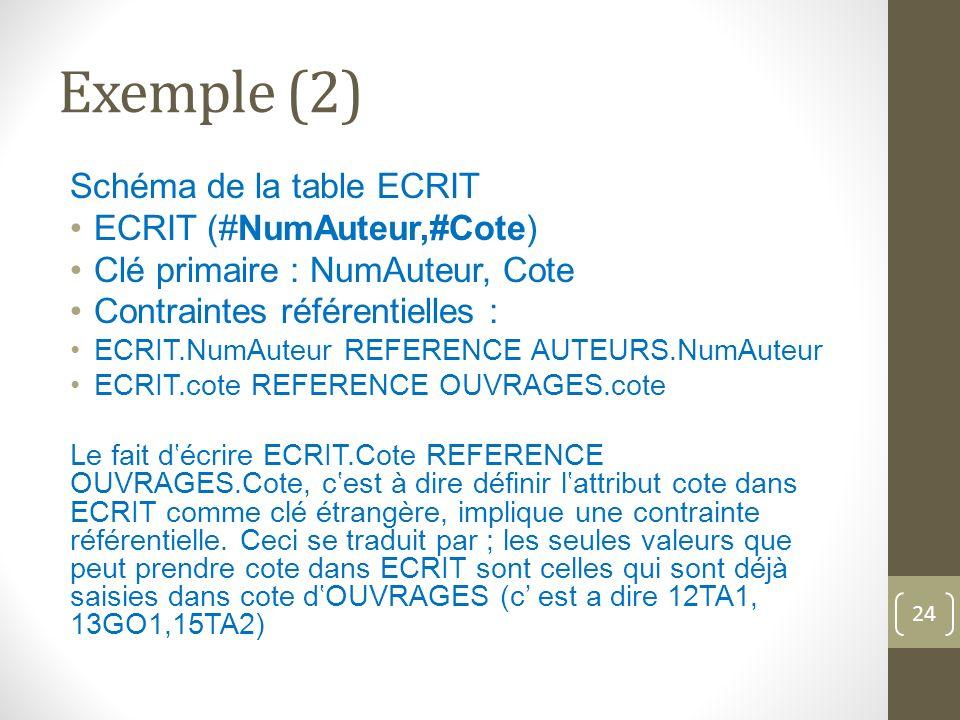 Exemple (2) Schéma de la table ECRIT ECRIT (#NumAuteur,#Cote) Clé primaire : NumAuteur, Cote Contraintes référentielles : ECRIT.NumAuteur REFERENCE AUTEURS.NumAuteur ECRIT.cote REFERENCE OUVRAGES.cote Le fait décrire ECRIT.Cote REFERENCE OUVRAGES.Cote, cest à dire définir lattribut cote dans ECRIT comme clé étrangère, implique une contrainte référentielle.
