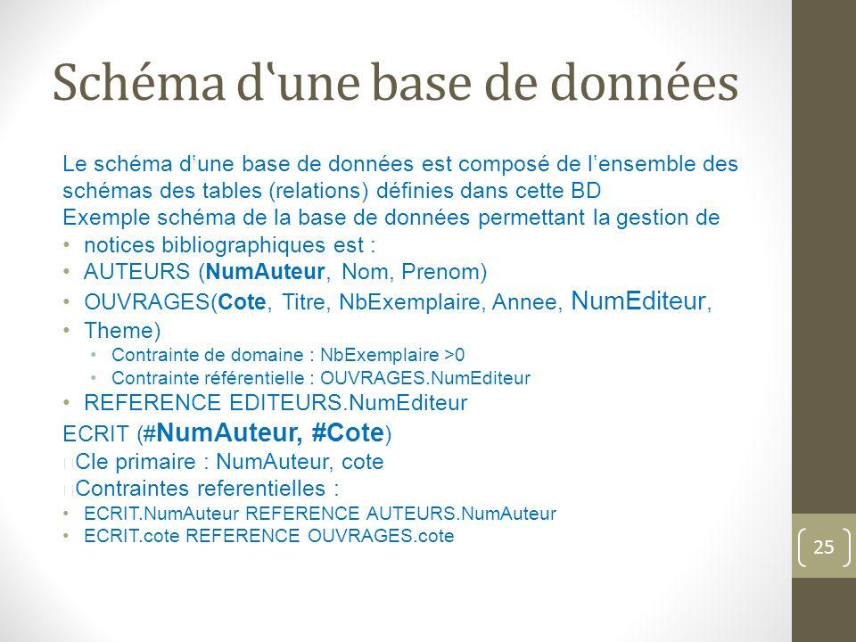 Schéma dune base de données Le schéma dune base de données est composé de lensemble des schémas des tables (relations) définies dans cette BD Exemple schéma de la base de données permettant la gestion de notices bibliographiques est : AUTEURS (NumAuteur, Nom, Prenom) OUVRAGES(Cote, Titre, NbExemplaire, Annee, NumEditeur, Theme) Contrainte de domaine : NbExemplaire >0 Contrainte référentielle : OUVRAGES.NumEditeur REFERENCE EDITEURS.NumEditeur ECRIT (# NumAuteur, #Cote ) Cle primaire : NumAuteur, cote Contraintes referentielles : ECRIT.NumAuteur REFERENCE AUTEURS.NumAuteur ECRIT.cote REFERENCE OUVRAGES.cote 25
