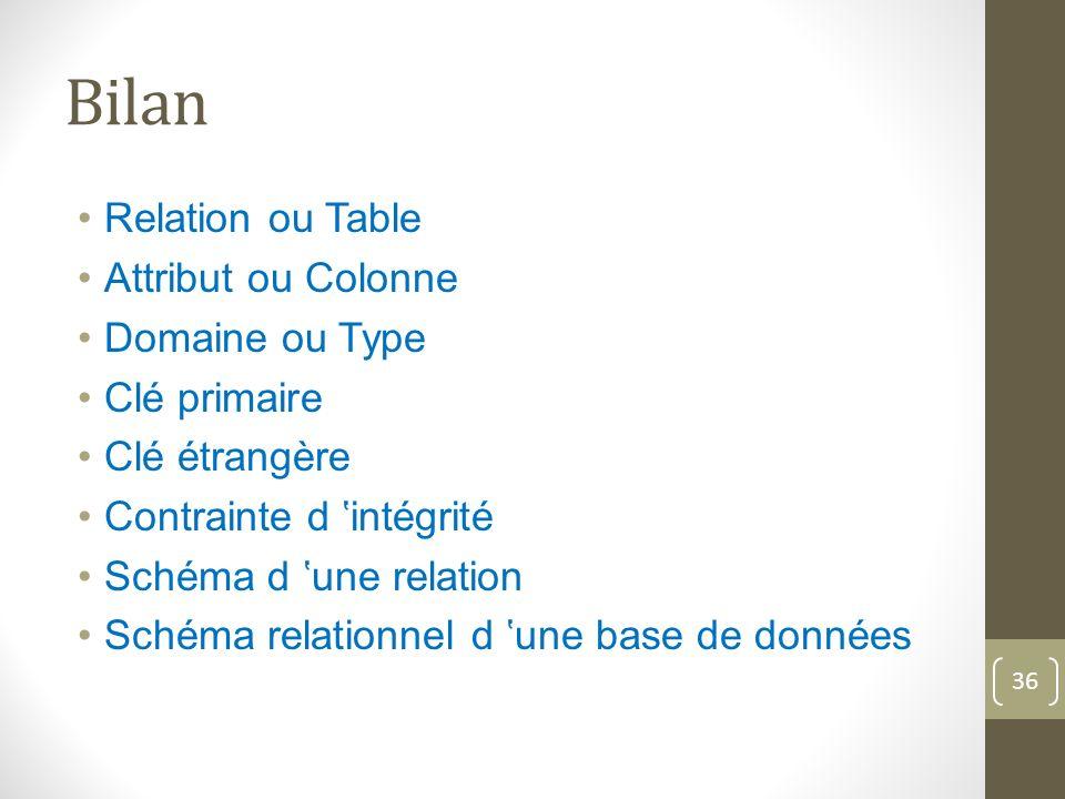 Bilan Relation ou Table Attribut ou Colonne Domaine ou Type Clé primaire Clé étrangère Contrainte d intégrité Schéma d une relation Schéma relationnel d une base de données 36