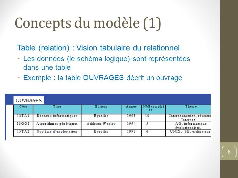 Concepts du modèle (1) Table (relation) : Vision tabulaire du relationnel Les données (le schéma logique) sont représentées dans une table Exemple : la table OUVRAGES décrit un ouvrage 6