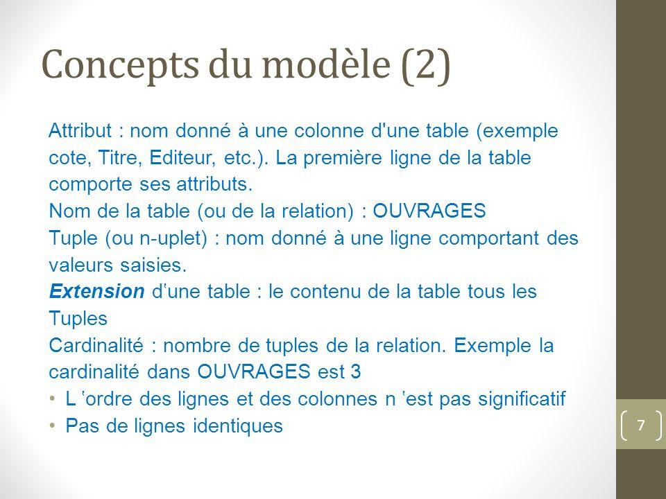 Concepts du modèle (2) Attribut : nom donné à une colonne d une table (exemple cote, Titre, Editeur, etc.).