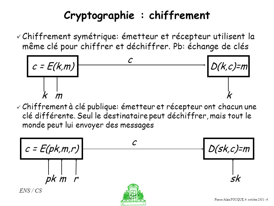 Pierre-Alain FOUQUE, 4 octobre 2001 - 4 ENS / CS Cryptographie : chiffrement Chiffrement à clé publique: émetteur et récepteur ont chacun une clé diff