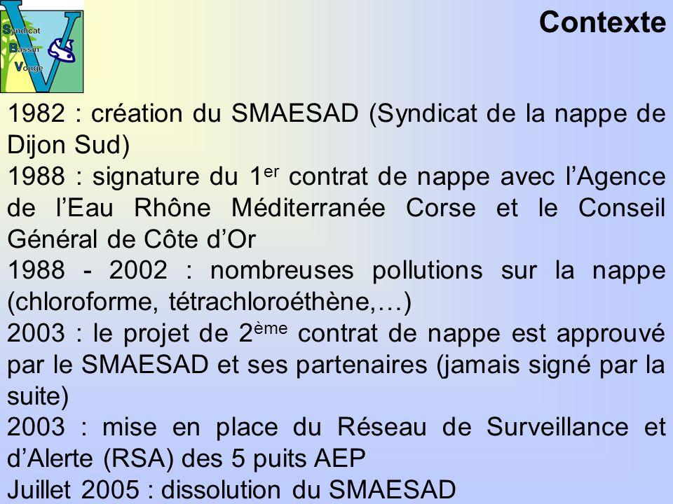 Contexte 1982 : création du SMAESAD (Syndicat de la nappe de Dijon Sud) 1988 : signature du 1 er contrat de nappe avec lAgence de lEau Rhône Méditerranée Corse et le Conseil Général de Côte dOr 1988 - 2002 : nombreuses pollutions sur la nappe (chloroforme, tétrachloroéthène,…) 2003 : le projet de 2 ème contrat de nappe est approuvé par le SMAESAD et ses partenaires (jamais signé par la suite) 2003 : mise en place du Réseau de Surveillance et dAlerte (RSA) des 5 puits AEP Juillet 2005 : dissolution du SMAESAD