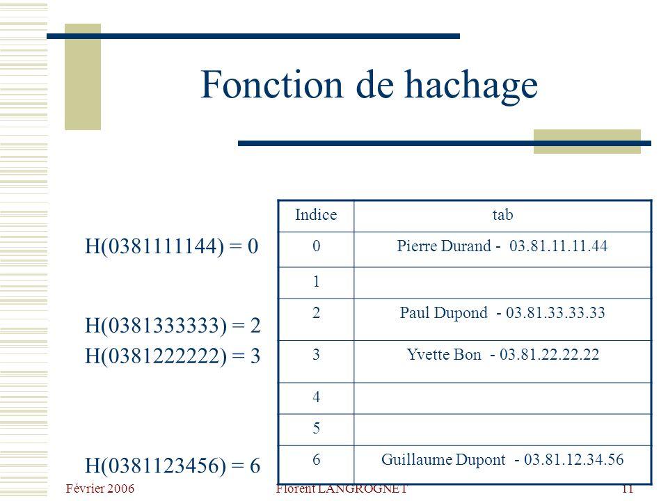 Février 2006 Florent LANGROGNET11 Fonction de hachage H(0381111144) = 0 H(0381333333) = 2 H(0381222222) = 3 H(0381123456) = 6 Indicetab 0Pierre Durand - 03.81.11.11.44 1 2Paul Dupond - 03.81.33.33.33 3Yvette Bon - 03.81.22.22.22 4 5 6Guillaume Dupont - 03.81.12.34.56