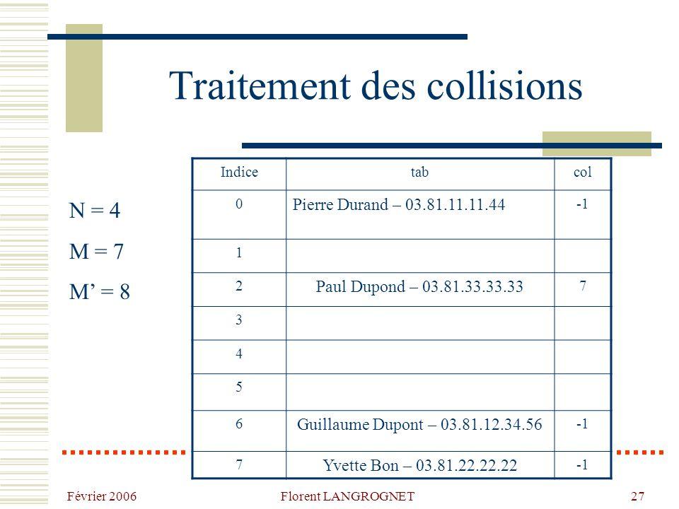 Février 2006 Florent LANGROGNET27 Traitement des collisions Indicetabcol 0 Pierre Durand – 03.81.11.11.44 1 2 Paul Dupond – 03.81.33.33.33 7 3 4 5 6 Guillaume Dupont – 03.81.12.34.56 7 Yvette Bon – 03.81.22.22.22 N = 4 M = 7 M = 8