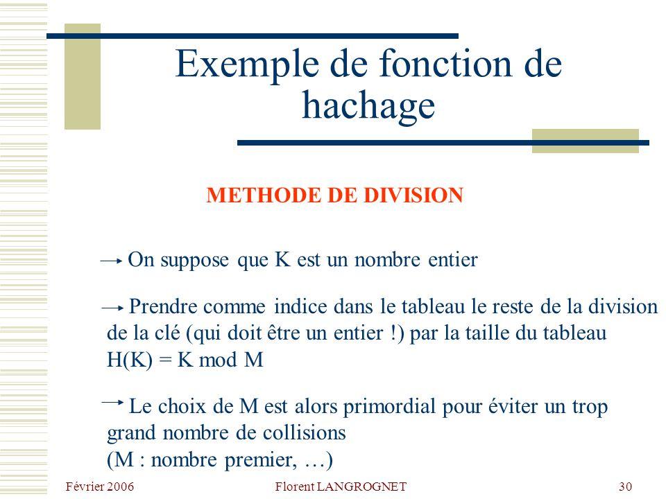 Février 2006 Florent LANGROGNET30 Exemple de fonction de hachage METHODE DE DIVISION On suppose que K est un nombre entier Prendre comme indice dans le tableau le reste de la division de la clé (qui doit être un entier !) par la taille du tableau H(K) = K mod M Le choix de M est alors primordial pour éviter un trop grand nombre de collisions (M : nombre premier, …)