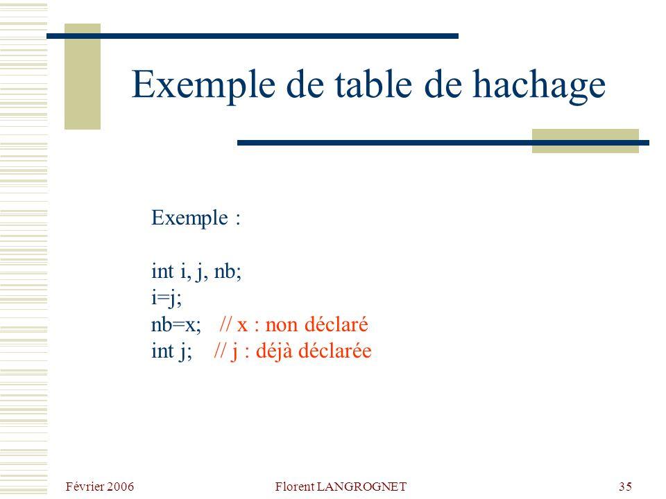 Février 2006 Florent LANGROGNET35 Exemple de table de hachage Exemple : int i, j, nb; i=j; nb=x; // x : non déclaré int j; // j : déjà déclarée