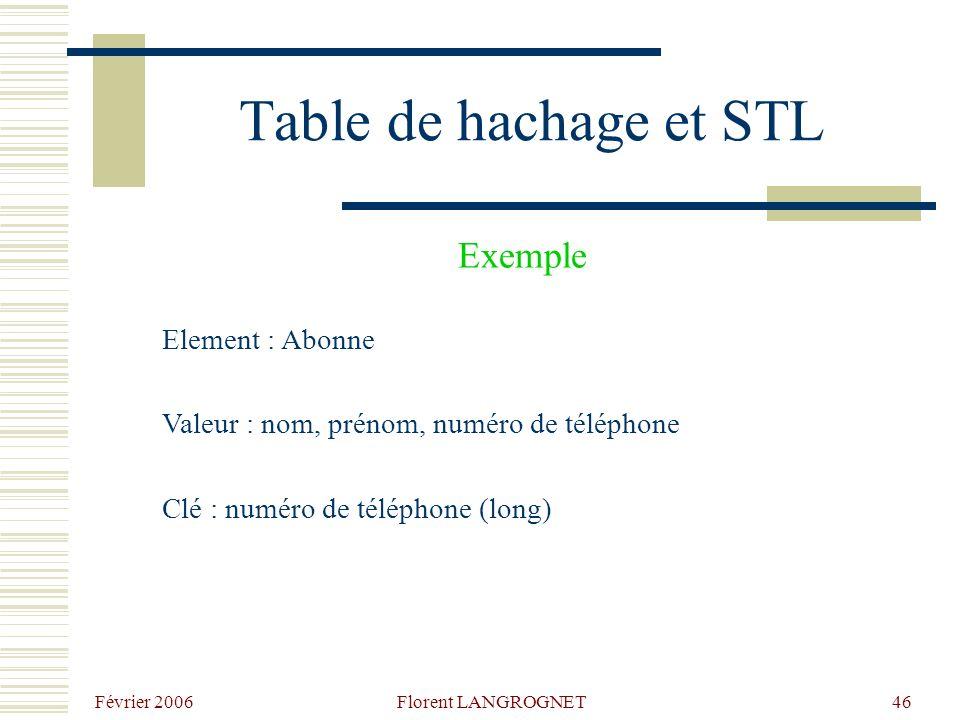 Février 2006 Florent LANGROGNET46 Table de hachage et STL Element : Abonne Valeur : nom, prénom, numéro de téléphone Clé : numéro de téléphone (long) Exemple