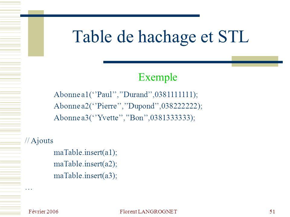 Février 2006 Florent LANGROGNET51 Table de hachage et STL Abonne a1(Paul,Durand,0381111111); Abonne a2(Pierre,Dupond,038222222); Abonne a3(Yvette,Bon,0381333333); // Ajouts maTable.insert(a1); maTable.insert(a2); maTable.insert(a3); … Exemple