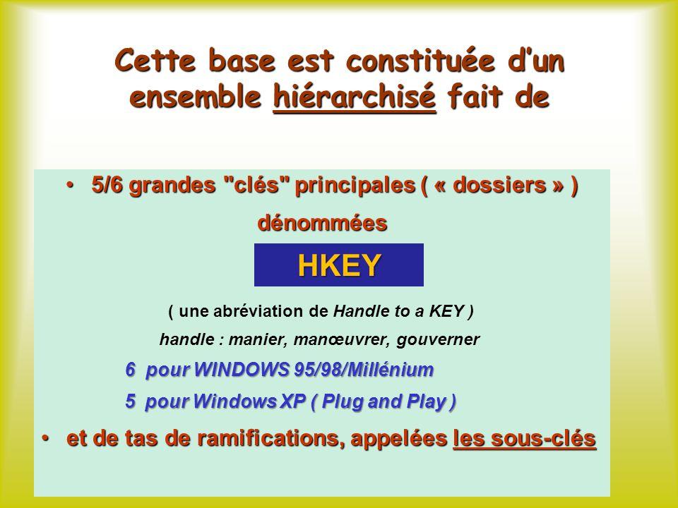 Cette base est constituée dun ensemble hiérarchisé fait de 5/6 grandes clés principales ( « dossiers » )5/6 grandes clés principales ( « dossiers » )dénommées HKEY ( une abréviation de Handle to a KEY ) handle : manier, manœuvrer, gouverner 6 pour WINDOWS 95/98/Millénium 6 pour WINDOWS 95/98/Millénium 5 pour Windows XP ( Plug and Play ) 5 pour Windows XP ( Plug and Play ) et de tas de ramifications, appelées les sous-cléset de tas de ramifications, appelées les sous-clés HKEY