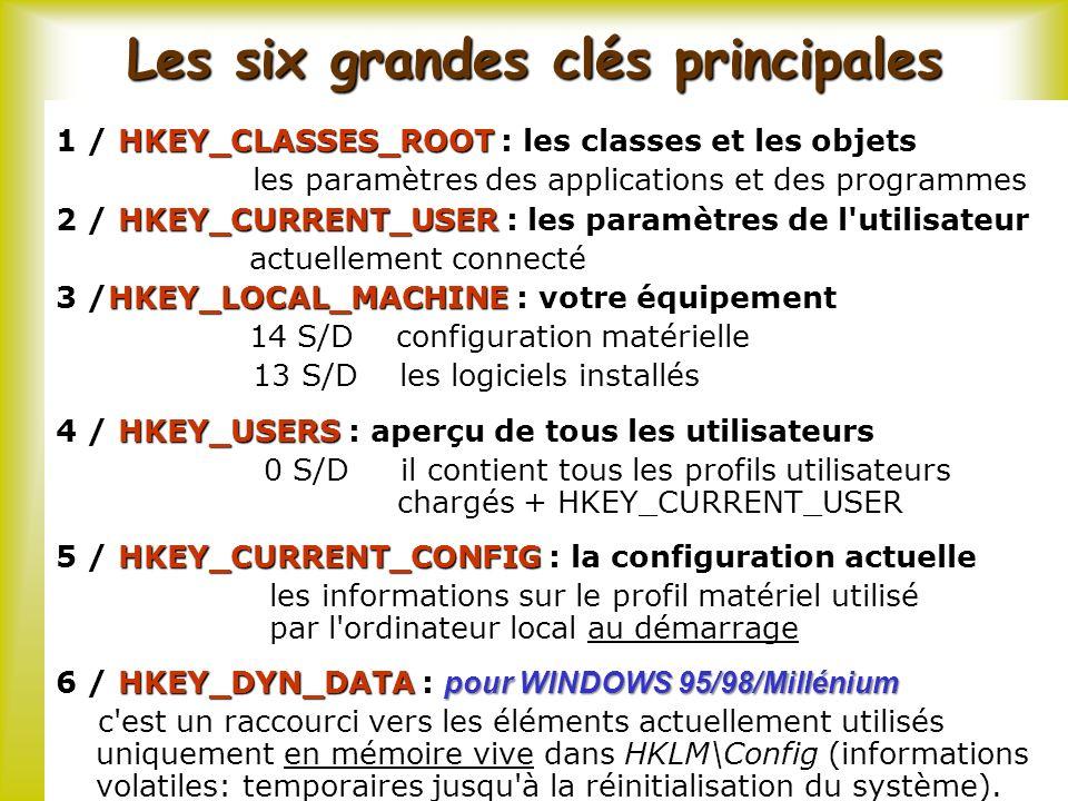 Les six grandes clés principales HKEY_CLASSES_ROOT 1 / HKEY_CLASSES_ROOT : les classes et les objets les paramètres des applications et des programmes HKEY_CURRENT_USER 2 / HKEY_CURRENT_USER : les paramètres de l utilisateur actuellement connecté HKEY_LOCAL_MACHINE 3 /HKEY_LOCAL_MACHINE : votre équipement 14 S/D configuration matérielle 13 S/D les logiciels installés HKEY_USERS 4 / HKEY_USERS : aperçu de tous les utilisateurs 0 S/D il contient tous les profils utilisateurs chargés + HKEY_CURRENT_USER HKEY_CURRENT_CONFIG 5 / HKEY_CURRENT_CONFIG : la configuration actuelle les informations sur le profil matériel utilisé par l ordinateur local au démarrage HKEY_DYN_DATA : pour WINDOWS 95/98/Millénium 6 / HKEY_DYN_DATA : pour WINDOWS 95/98/Millénium c est un raccourci vers les éléments actuellement utilisés uniquement en mémoire vive dans HKLM\Config (informations volatiles: temporaires jusqu à la réinitialisation du système).