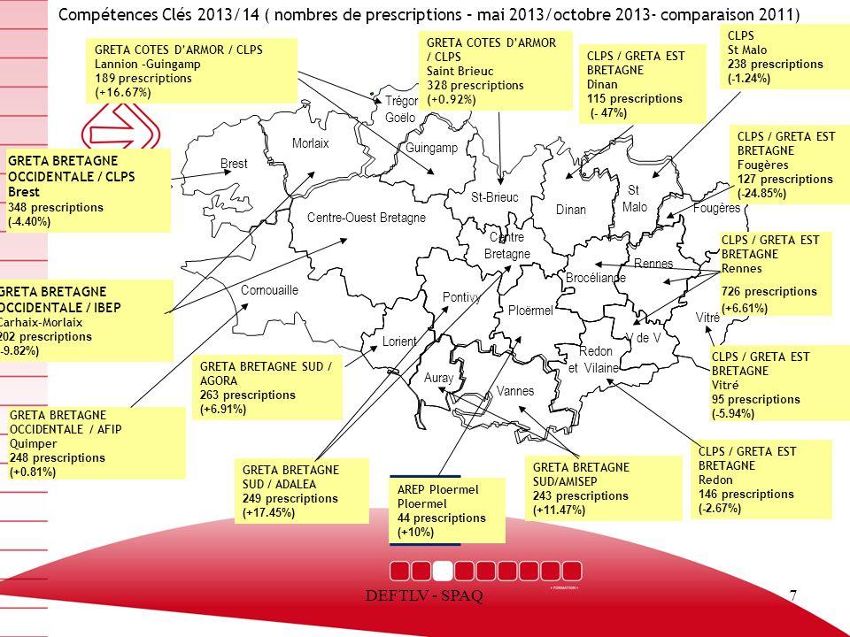 DEFTLV - SPAQ8 La prescription Sur la période mai 2013 / octobre 2013 Pôle emploi : 2472 prescriptions (69.42%) Missions Locales : 731 prescriptions (20.53%) Cap Emploi : 269 prescriptions (7.55%) Conseils Généraux: 47 prescriptions (1.32%) Organismes de formation: 47 prescriptions (1.32%)