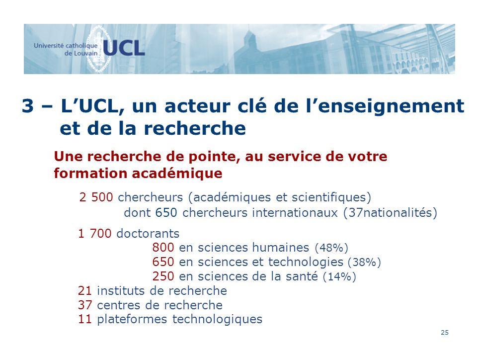 25 3 – LUCL, un acteur clé de lenseignement et de la recherche Une recherche de pointe, au service de votre formation académique 2 500 chercheurs (académiques et scientifiques) dont 650 chercheurs internationaux (37nationalités) 1 700 doctorants 800 en sciences humaines (48%) 650 en sciences et technologies (38%) 250 en sciences de la santé (14%) 21 instituts de recherche 37 centres de recherche 11 plateformes technologiques