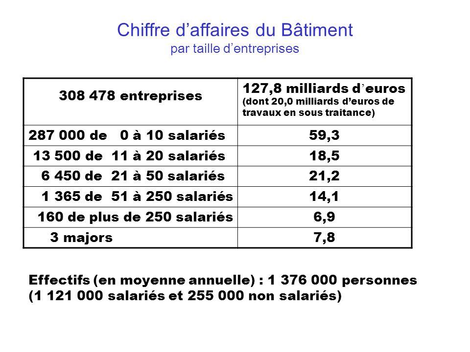 Chiffre d affaires par type d ouvrages du Bâtiment Logement : 73,6 milliards d euros Construction neuve : 38,4 Individuel : 24,9 Collectif : 13,5 Entretien : 35,2 Aidé hors PTZ : 3,6 Autres : 31,6 Bâtiment non r é sidentiel : 51,4 milliards d euros Construction neuve : 29,7 Privée : 21,4 Publique : 8,3 Entretien : 21,721,7 Génie civil : 2,8 milliards d euros2,8