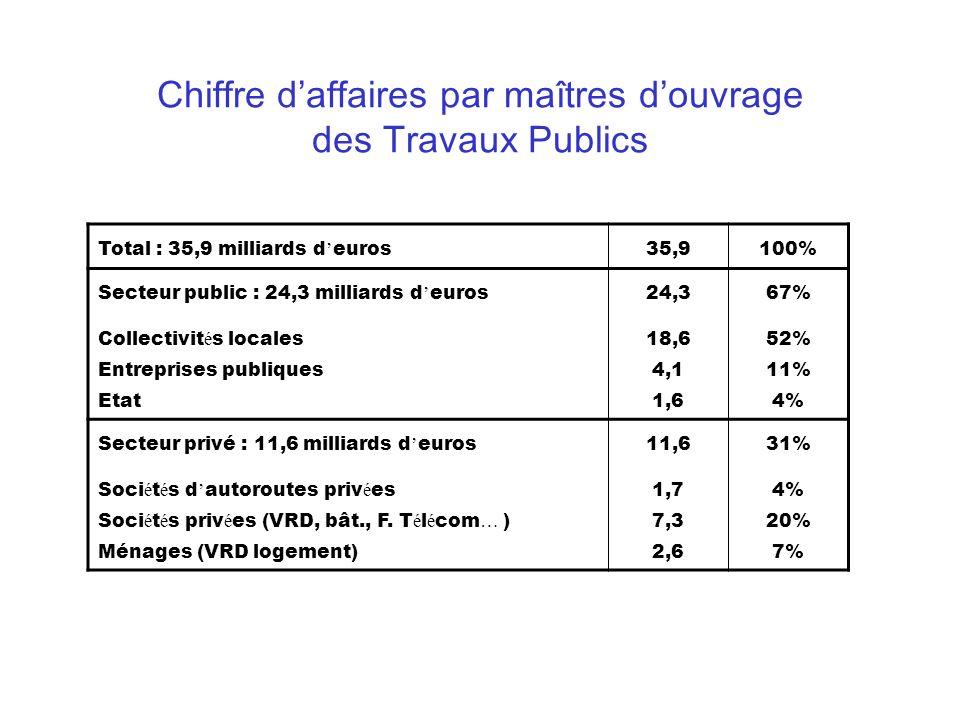 Chiffre d affaires par ma î tres d ouvrage des Travaux Publics Total : 35,9 milliards d euros 35,9100% Secteur public : 24,3 milliards d euros Collect