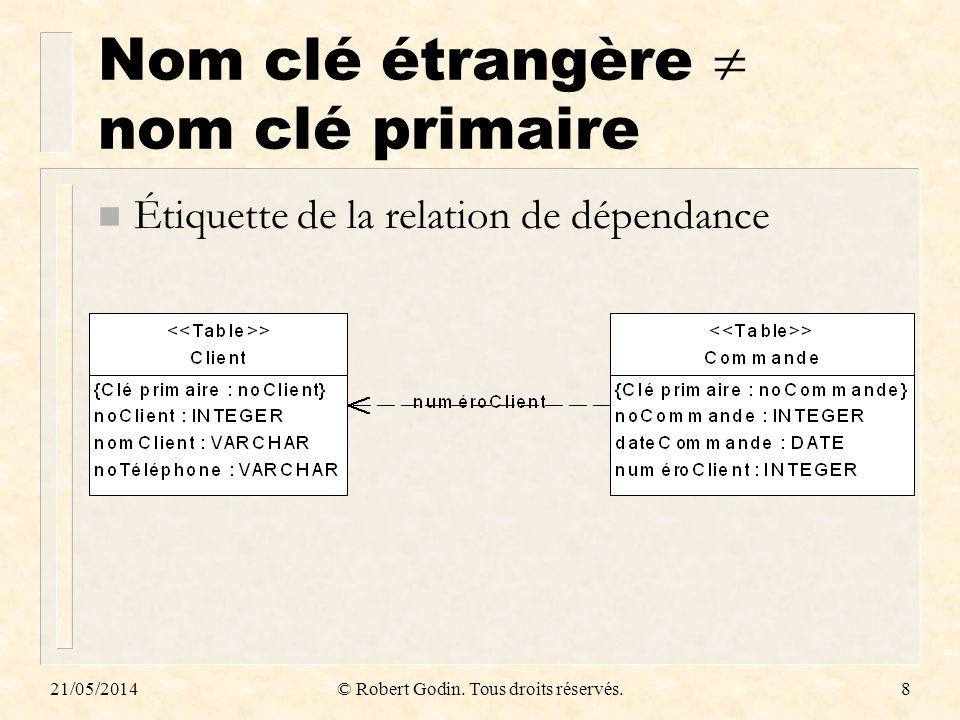 21/05/2014© Robert Godin. Tous droits réservés.29 3.3.4 Traduction des associations