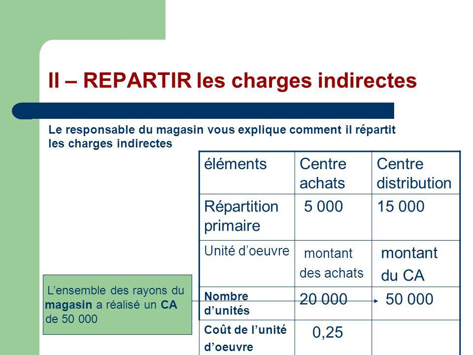 II – REPARTIR les charges indirectes Le responsable du magasin vous explique comment il répartit les charges indirectes élémentsCentre achats Centre d