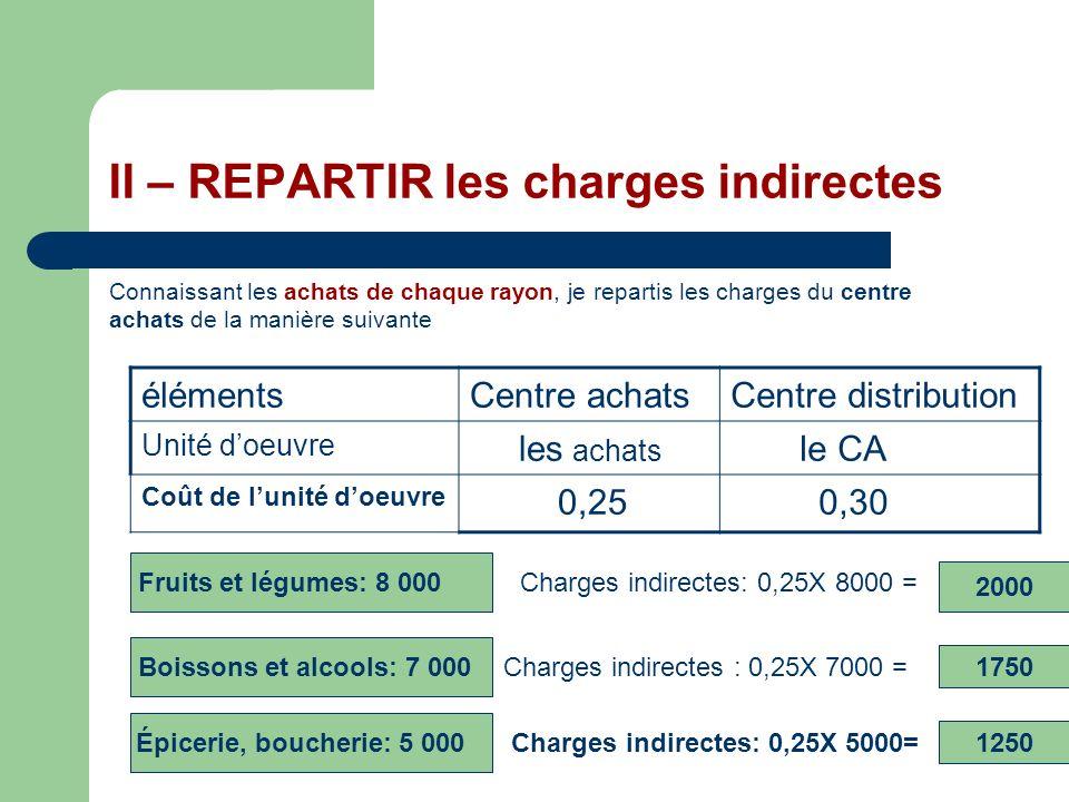 II – REPARTIR les charges indirectes Connaissant les achats de chaque rayon, je repartis les charges du centre achats de la manière suivante élémentsC