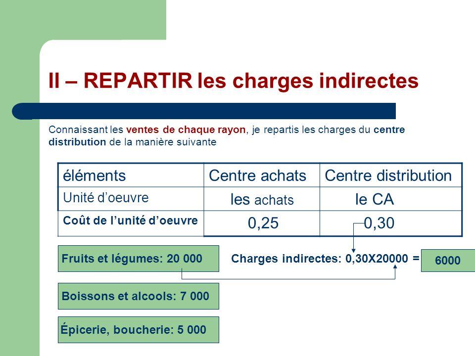 II – REPARTIR les charges indirectes Connaissant les ventes de chaque rayon, je repartis les charges du centre distribution de la manière suivante élé