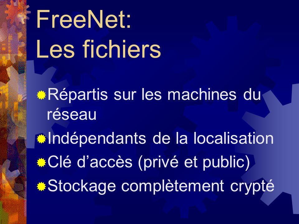 FreeNet: Architecture Réseau P2P du type décentralisé Ensemble de nœuds coopératifs Réseau Internet