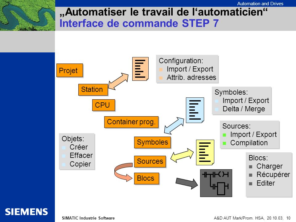 Automation and Drives SIMATIC Industrie SoftwareA&D AUT Mark/Prom.