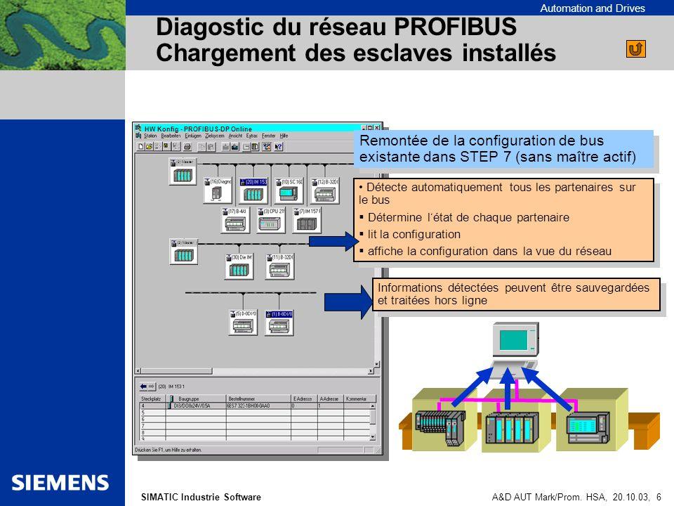 Automation and Drives SIMATIC Industrie SoftwareA&D AUT Mark/Prom. HSA, 20.10.03, 6 Diagostic du réseau PROFIBUS Chargement des esclaves installés HW