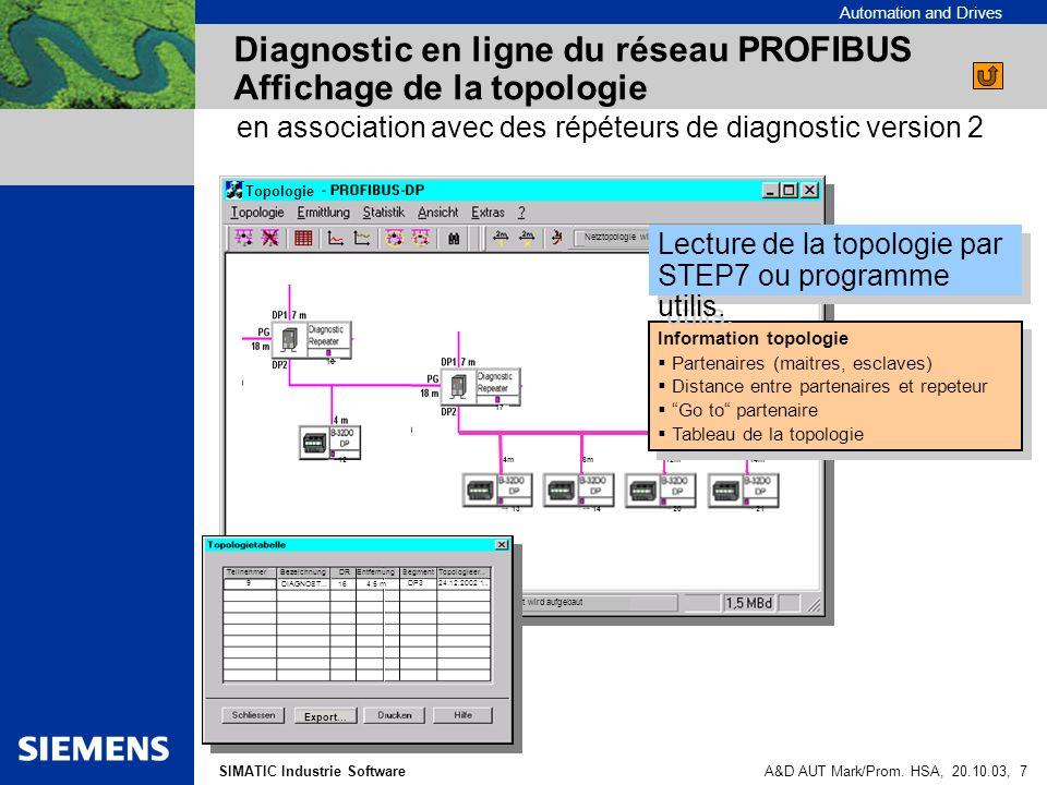Automation and Drives SIMATIC Industrie SoftwareA&D AUT Mark/Prom. HSA, 20.10.03, 7 Diagnostic en ligne du réseau PROFIBUS Affichage de la topologie T