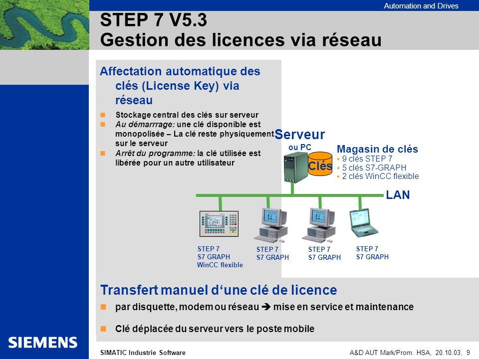Automation and Drives SIMATIC Industrie SoftwareA&D AUT Mark/Prom. HSA, 20.10.03, 9 STEP 7 V5.3 Gestion des licences via réseau Affectation automatiqu