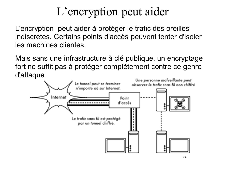 24 Lencryption peut aider Lencryption peut aider à protéger le trafic des oreilles indiscrètes.