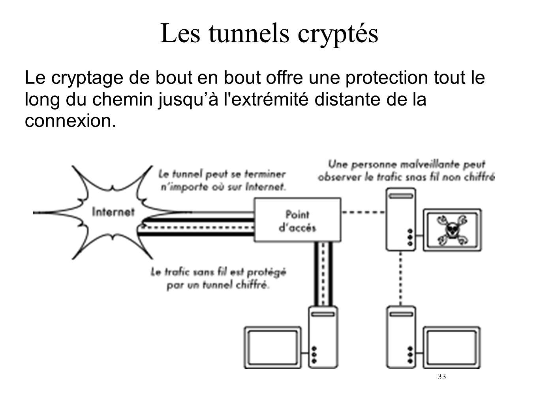 33 Les tunnels cryptés Le cryptage de bout en bout offre une protection tout le long du chemin jusquà l'extrémité distante de la connexion.