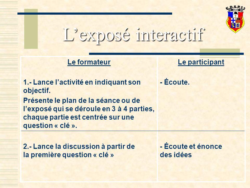 Lexposé interactif Le formateur 1.- Lance lactivité en indiquant son objectif.