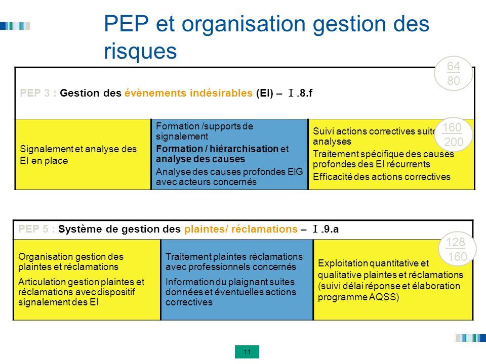 11 PEP et organisation gestion des risques PEP 3 : Gestion des évènements indésirables (EI) – I. 8.f Signalement et analyse des EI en place Formation
