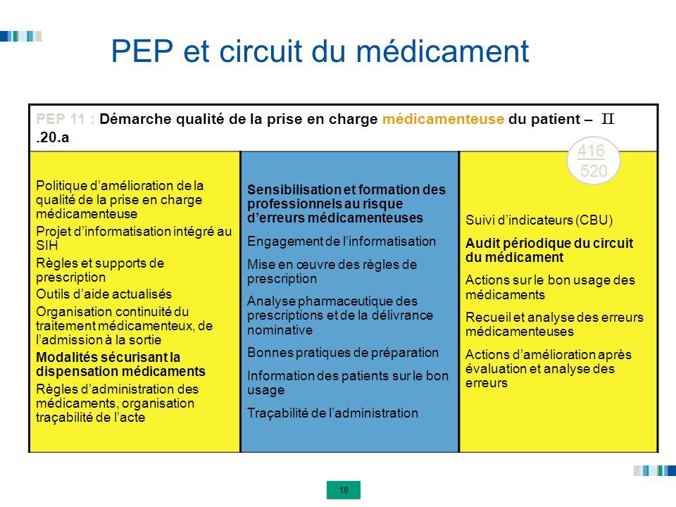 18 PEP et circuit du médicament PEP 11 : Démarche qualité de la prise en charge médicamenteuse du patient – II. 20.a Politique damélioration de la qua