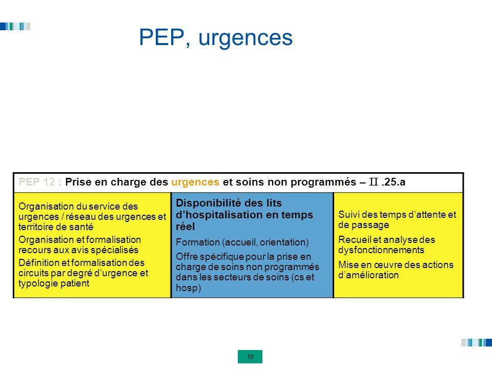 19 PEP, urgences PEP 12 : Prise en charge des urgences et soins non programmés – II. 25.a Organisation du service des urgences / réseau des urgences e