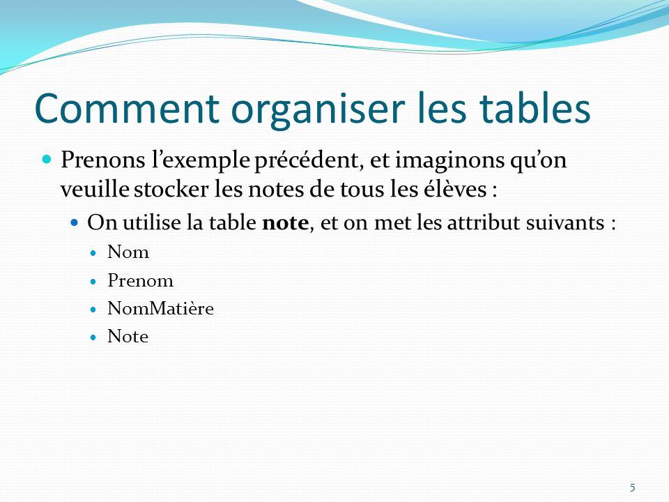 Comment organiser les tables Prenons lexemple précédent, et imaginons quon veuille stocker les notes de tous les élèves : On utilise la table note, et on met les attribut suivants : Nom Prenom NomMatière Note 5