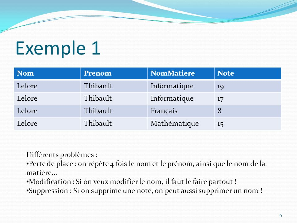 Exemple 1 NomPrenomNomMatiereNote LeloreThibaultInformatique19 LeloreThibaultInformatique17 LeloreThibaultFrançais8 LeloreThibaultMathématique15 Diffé