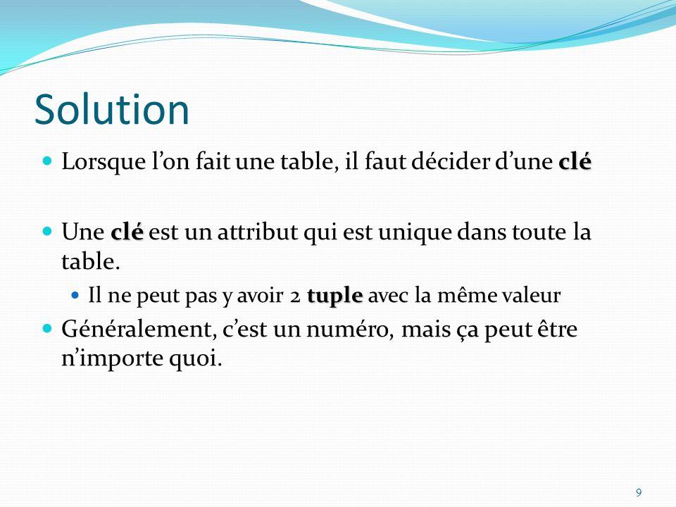 Solution clé Lorsque lon fait une table, il faut décider dune clé clé Une clé est un attribut qui est unique dans toute la table.