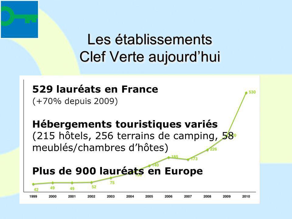 Les établissements Clef Verte aujourdhui 529 lauréats en France (+70% depuis 2009) Hébergements touristiques variés (215 hôtels, 256 terrains de campi