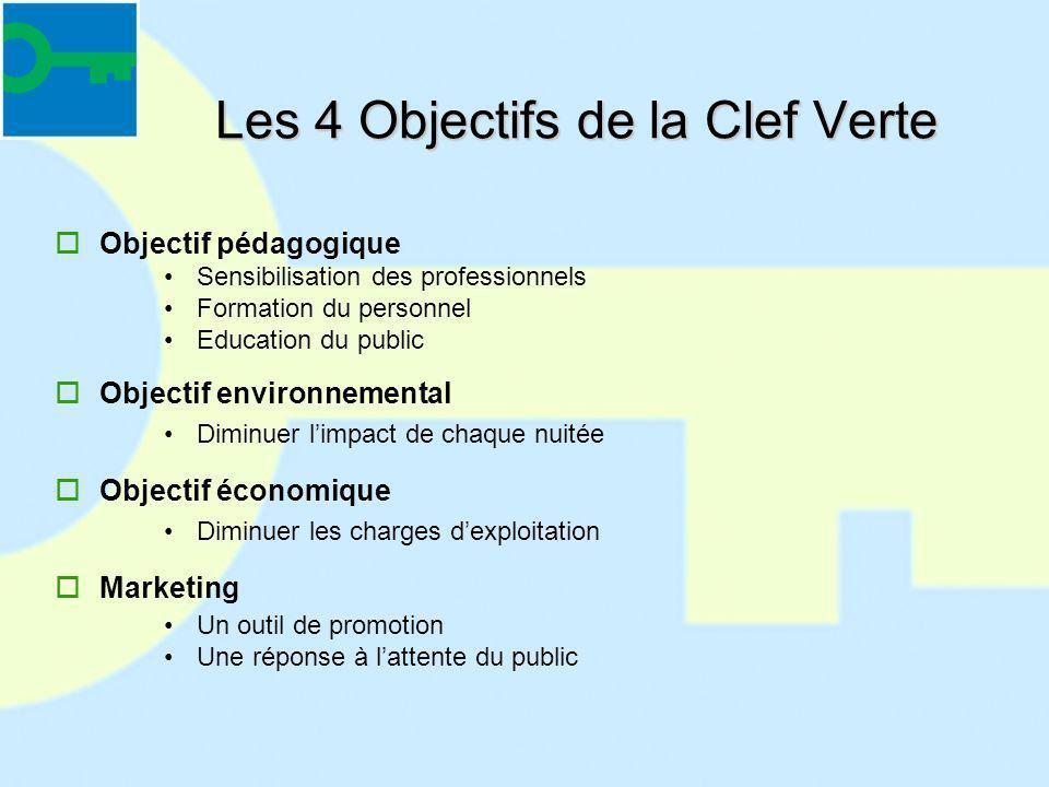 Les 4 Objectifs de la Clef Verte Objectif pédagogique Sensibilisation des professionnels Formation du personnel Education du public Objectif environne