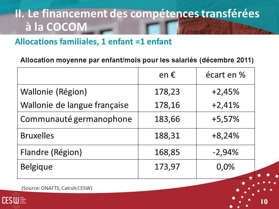 10 Allocations familiales, 1 enfant =1 enfant Allocation moyenne par enfant/mois pour les salariés (décembre 2011) en écart en % Wallonie (Région) Wallonie de langue française 178,23 178,16 +2,45% +2,41% Communauté germanophone183,66+5,57% Bruxelles188,31+8,24% Flandre (Région)168,85-2,94% Belgique173,970,0% (Source: ONAFTS, Calculs CESW) II.