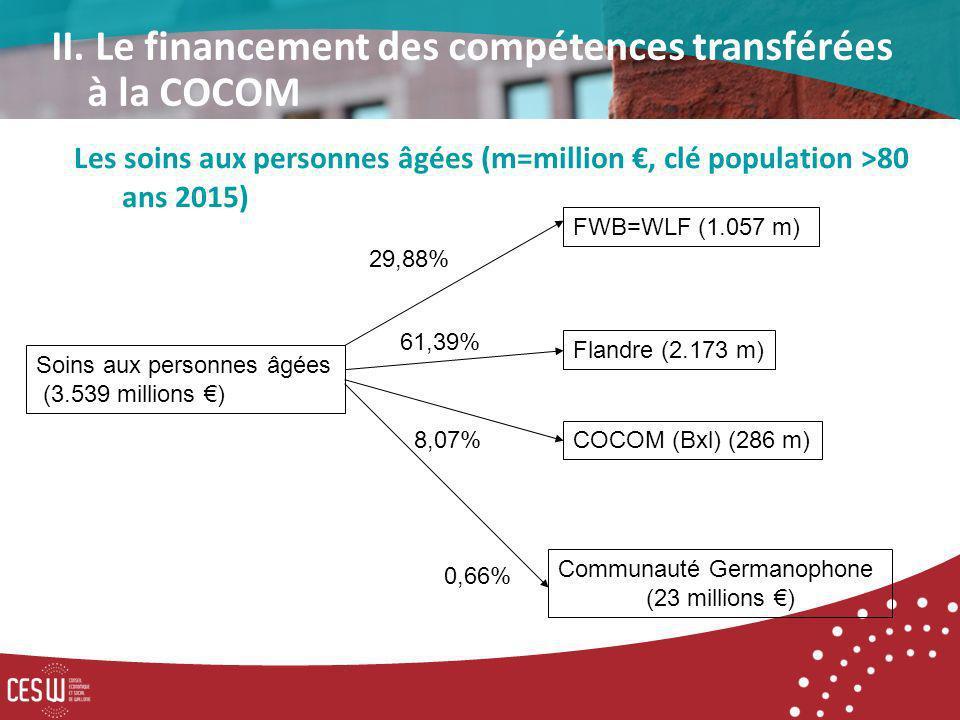 FWB=WLF (1.057 m) Soins aux personnes âgées (3.539 millions ) Flandre (2.173 m) 29,88% COCOM (Bxl) (286 m) Communauté Germanophone (23 millions ) 61,39% 0,66% 8,07% Les soins aux personnes âgées (m=million, clé population >80 ans 2015) II.