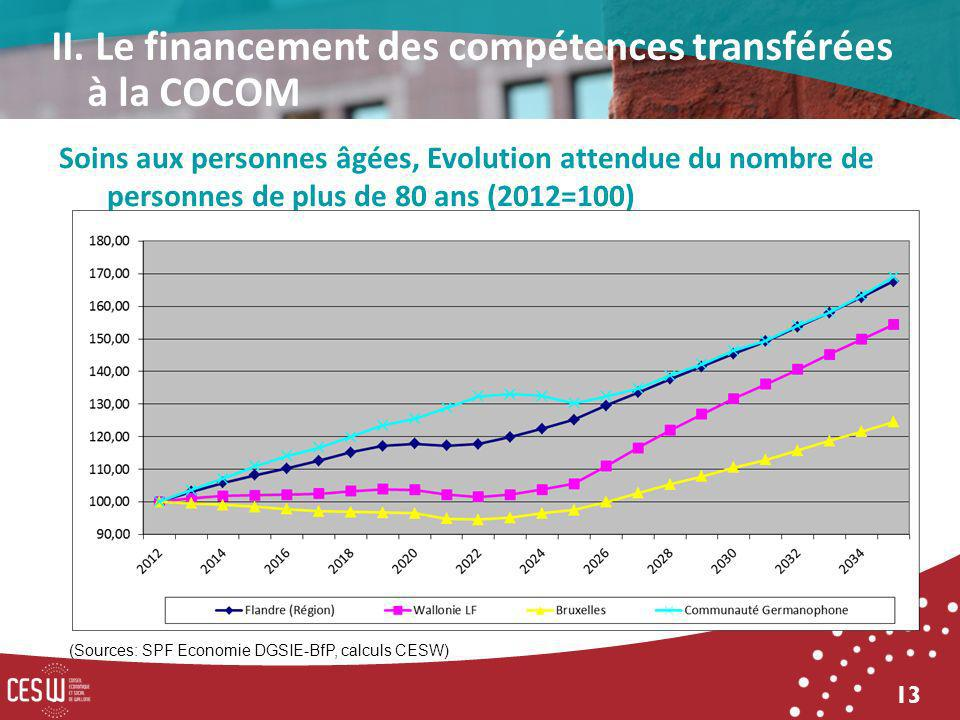 13 Soins aux personnes âgées, Evolution attendue du nombre de personnes de plus de 80 ans (2012=100) (Sources: SPF Economie DGSIE-BfP, calculs CESW) II.