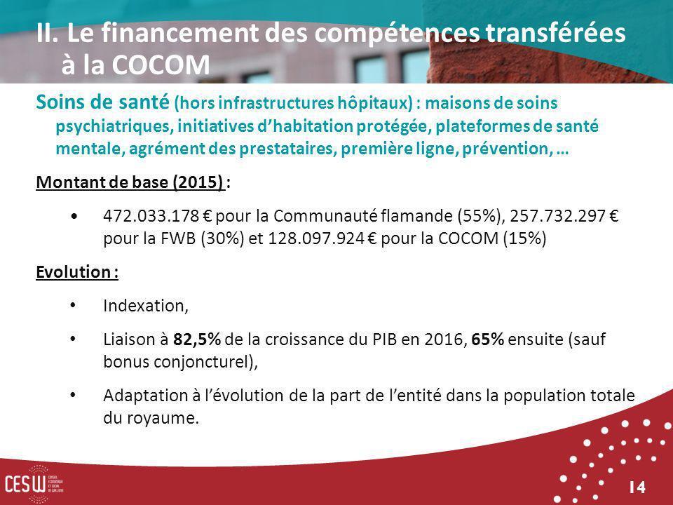14 Soins de santé (hors infrastructures hôpitaux) : maisons de soins psychiatriques, initiatives dhabitation protégée, plateformes de santé mentale, agrément des prestataires, première ligne, prévention, … Montant de base (2015) : 472.033.178 pour la Communauté flamande (55%), 257.732.297 pour la FWB (30%) et 128.097.924 pour la COCOM (15%) Evolution : Indexation, Liaison à 82,5% de la croissance du PIB en 2016, 65% ensuite (sauf bonus conjoncturel), Adaptation à lévolution de la part de lentité dans la population totale du royaume.