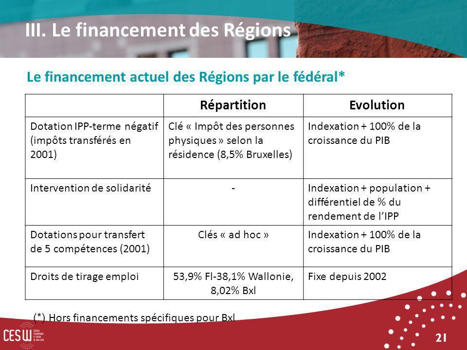 21 Le financement actuel des Régions par le fédéral* III. Le financement des Régions RépartitionEvolution Dotation IPP-terme négatif (impôts transféré